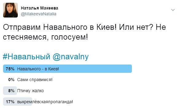 За отправку в Киев маргинального российского политика Алексея Навального выступают 75 процентов пользователей русскоязычного сегмента сети Интренет. Об этом свидетельствуют результаты опроса, проведённого в Твиттере экспертом Изборского клуба, главой информслужбы Евразийского союза молодёжи Натальей Макеевой